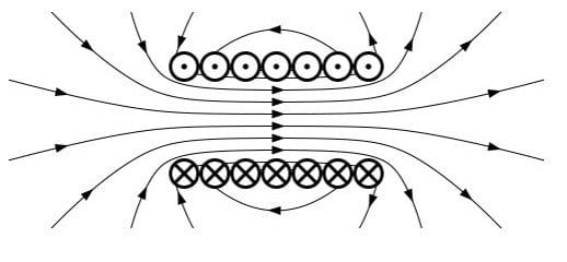 خطوط میدان و ایجاد قطب های N و S در موتورهای القایی
