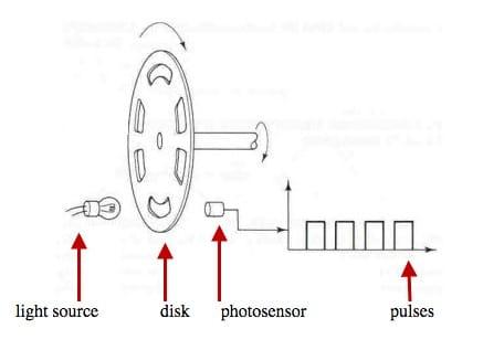 اینکودر برای اندازه گیری سرعت موتور