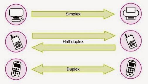 انواع روش های ارتباطی