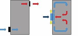 سیستم خنک کننده تابلو های برق