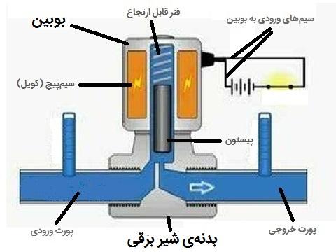 ساختمان داخلی شیر برقی