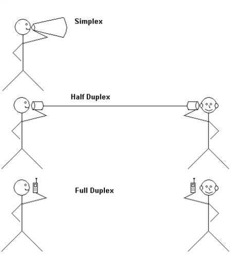 ارتباط یک یا دو طرفه