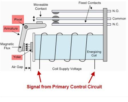 ساختمان انواع رله الکترومکانیکی