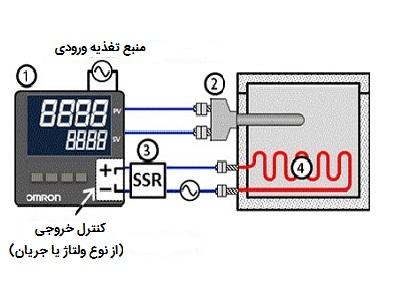 A05 کنترلرهای دما (Temperature controller)