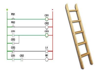 A07 برنامهنویسی به زبان لدر (Ladder Programming Basics)