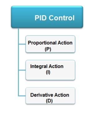 A05 روش PID