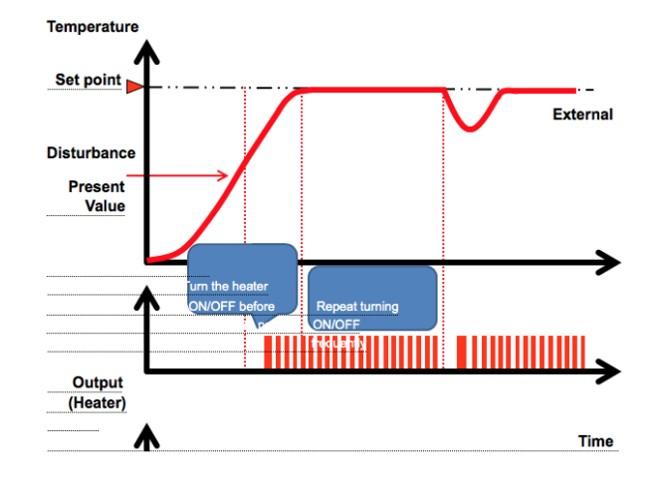 A05 نمودار کنترل دما به روش پی آی دی