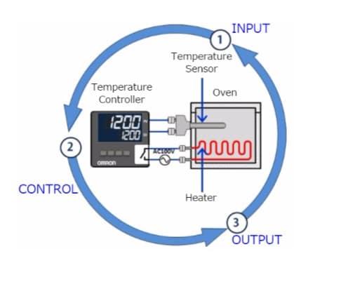 چرخه کنترل دما