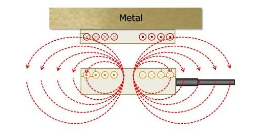 خطوط شار در حضور فلز در سمت پشت