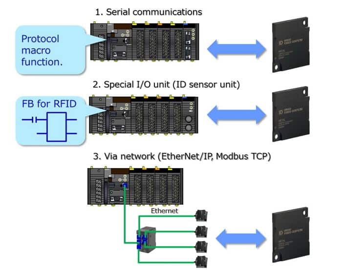 ارتباطات با کنترل کننده های قابل برنامه ریزی