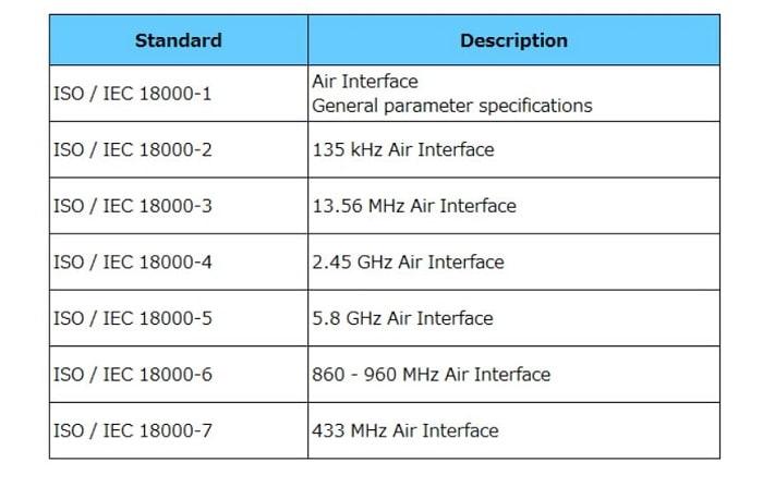 استاندارد های RFID