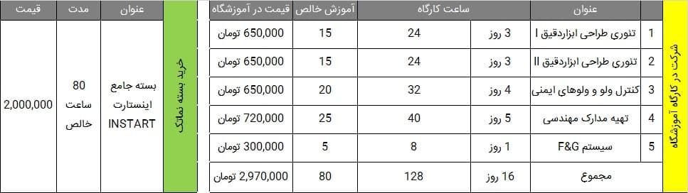 قیمت خرید بسته ابزار دقیق