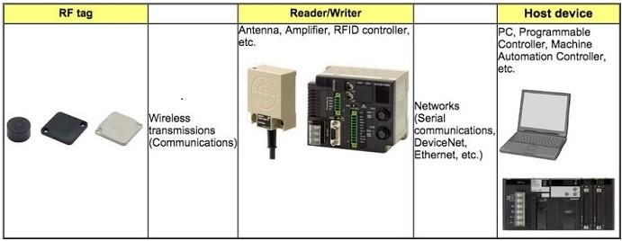 مثال پیکره بندی سیستم RFID