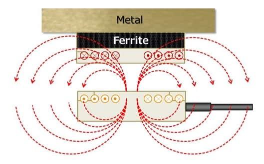 خطوط شار RFTAG سازگار با فلز