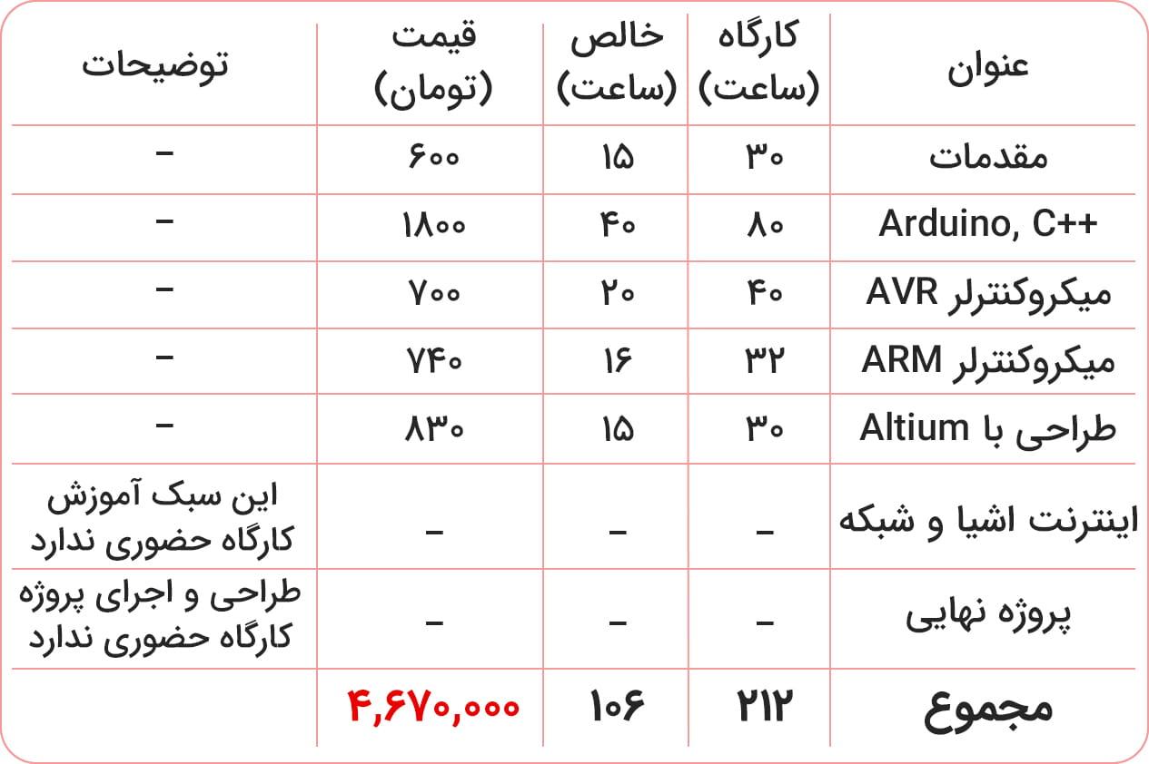 قیمت الکترونیک آموزشگاه