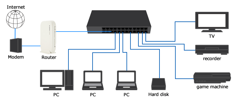 router مفاهیم اولیه شبکه