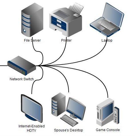 switch مفاهیم اولیه شبکه