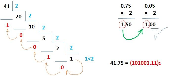 تبدیل مبنا اعداد اعشاری به اعداد باینری