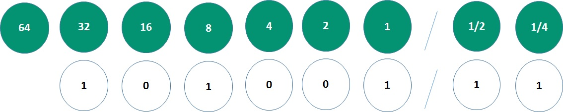 تبدیل مبنا اعداد باینری