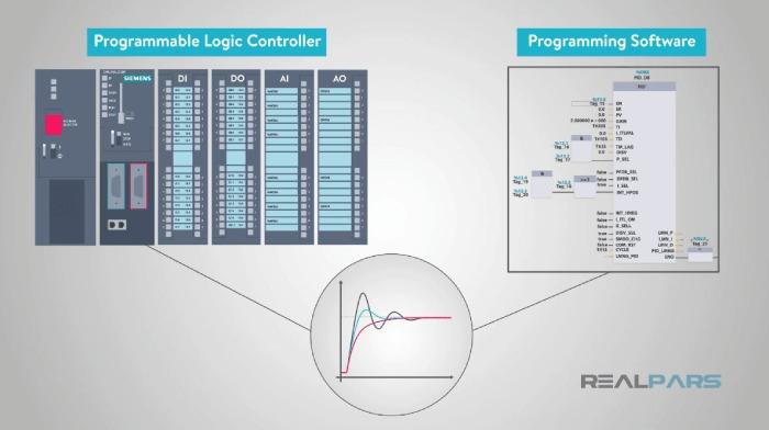 بلوک برنامه در کنترلر PID