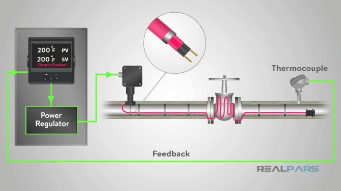 گرمایش و کنترل دما بوسیله کنترلر PID