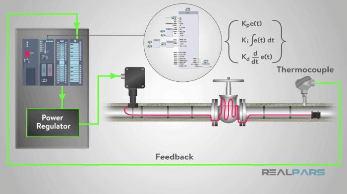 گرمایش و کنترل دما با کنترلر PLC