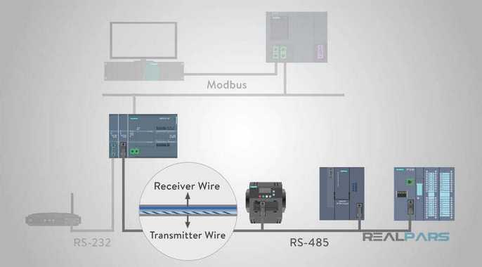رسانه فیزیکی مدباس مبتنی برسریال RS-485