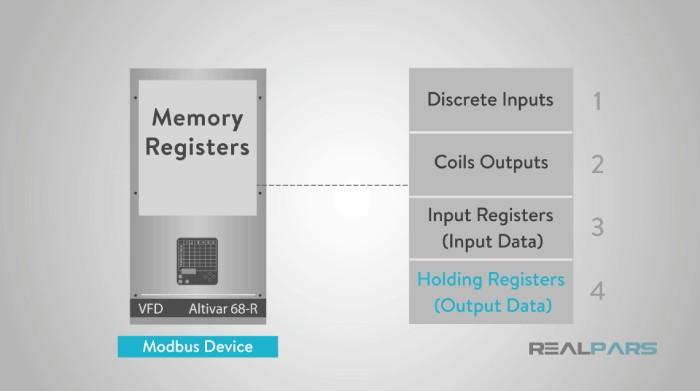 ساختار داده در پروتکل مدباس
