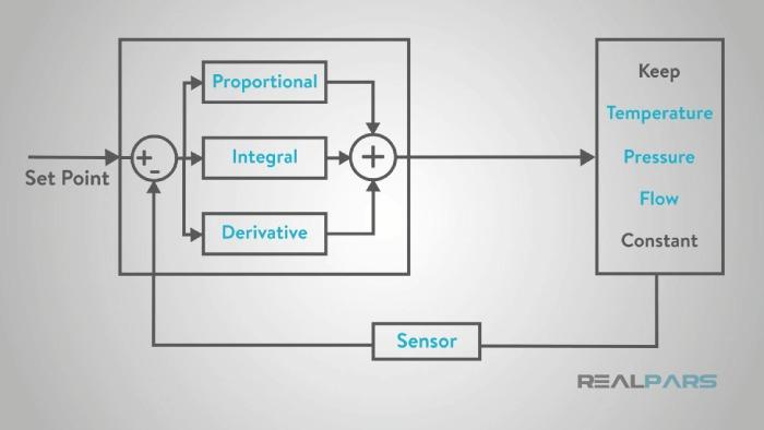 الگوی کار در کنترلر PID