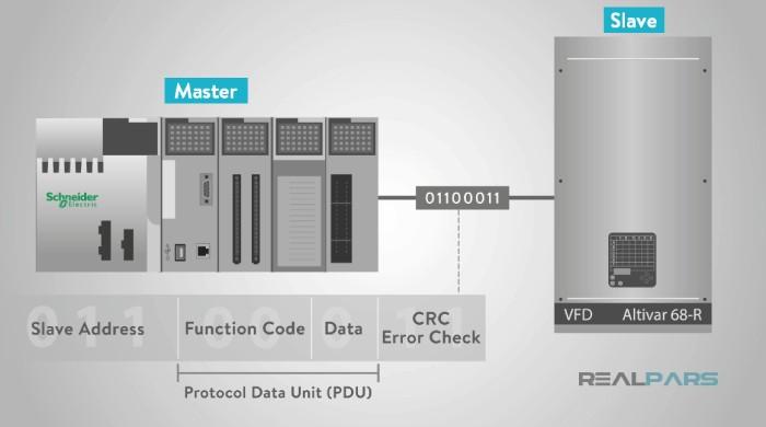 واحد داده در پروتکل مدباس