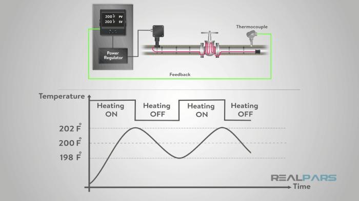 کنترل خاموش و روشن بوسیله کنترلر PID
