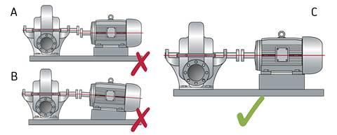 کوپلینگ چیست- حل مشکل ناهمراستایی قطعات با استفاده از کوپلینگ