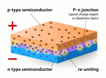 ناحیه تخلیه در اتصال P-N چیست