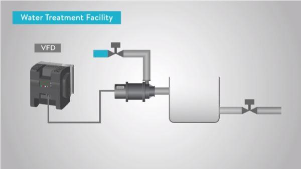 کاربرد اینورتر در سیستم تصفیه آب چیست