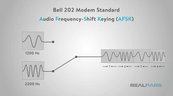 مقایسه استاندارد بل 202 و پروتکل هارت