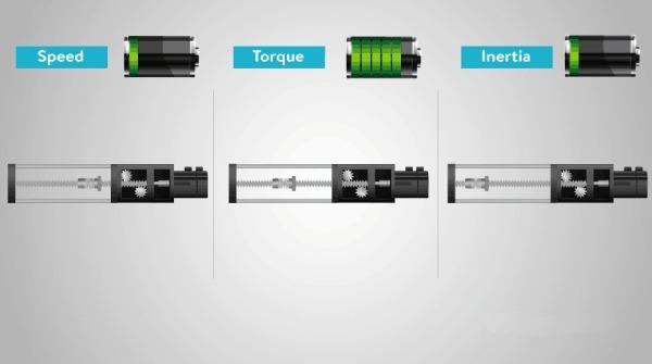 روابط gearbox ratio برای انتخاب الکتروموتور