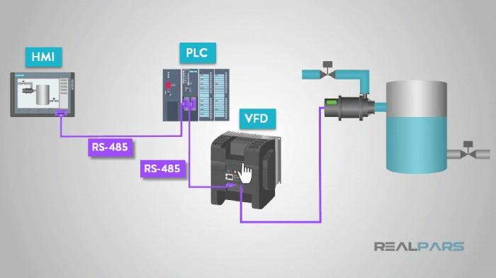 پروتکل RS485 و برنامه های کاربردی