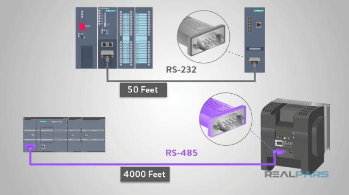 ماکزیمم طول کابل در پروتکل RS485