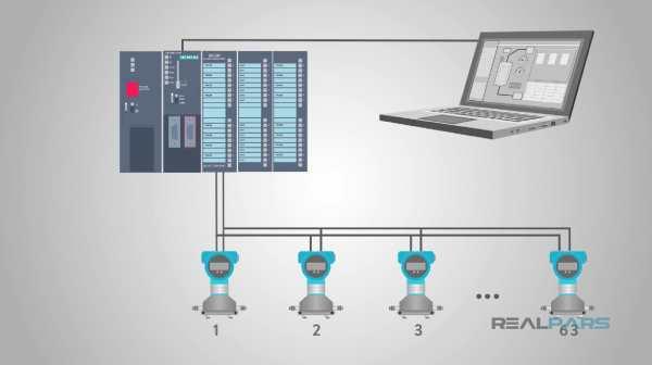 دسترسی به داده سنسور آنالوگ در پروتکل هارت
