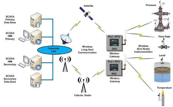 اسکادا چیست - تجهیزات ارتباط دهنده فیزیکی