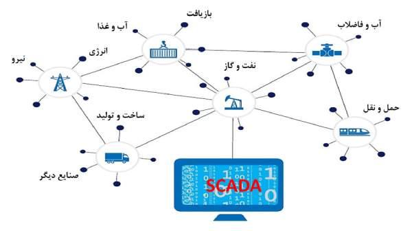 اسکادا چیست - کاربردهای اسکادا در صنایع مختلف