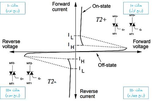نمودار ولتاژ جریان برای مدهای کاری مختلف