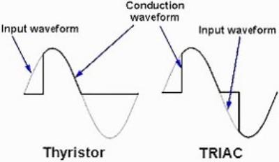 کنترل هر دو نیمه موج سینوسی با ترایاک