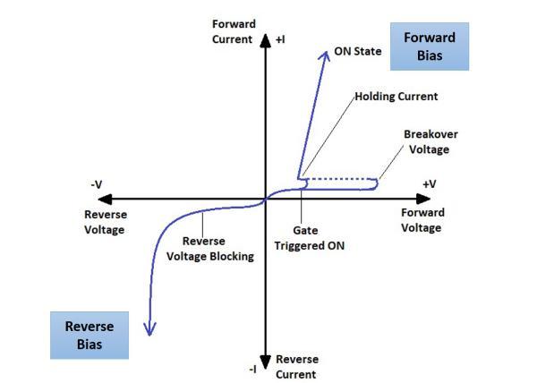 هدایت مستقیم در نمودار ولتاژ جریان