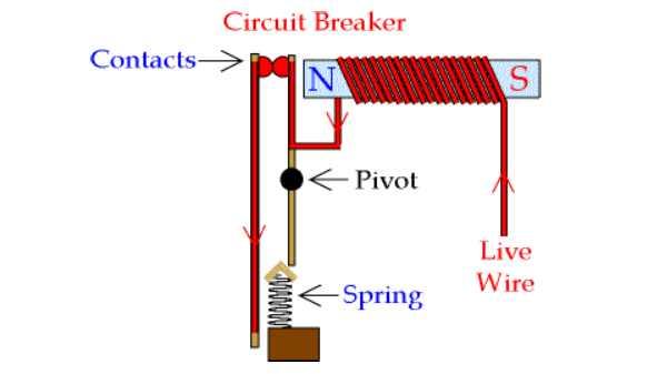 عملکرد قطع کننده مدار چیست