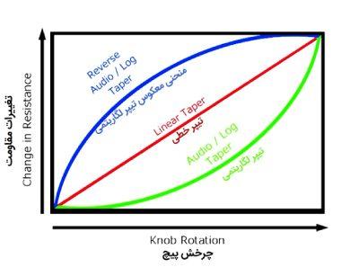 منحنی تغییر مقاومت بر حسب چرخش پیچ پتانسیومتر
