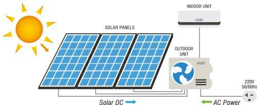 استفاده از سلول خورشیدی و تولید برق سیستم گرمایش
