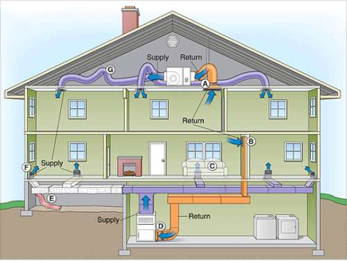 سیستم اسپلیت مرکزی در سیستم HVAC
