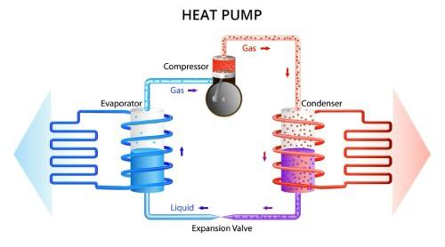 استفاده از خنک کننده ها در سیستم پمپ گرمایشی