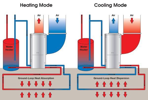 نحوه گرمایش و سرمایش در سیستم HVAC